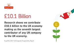 Illustration of flower growing and facts about Royal Mail's contribution to the UK economy