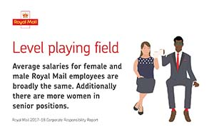 Illustration showing Royal Mail's commitment to lowering the gender pay gap