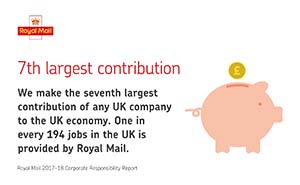 Illustration of coins going into a piggy bank and facts about Royal Mail's contribution to the UK economy